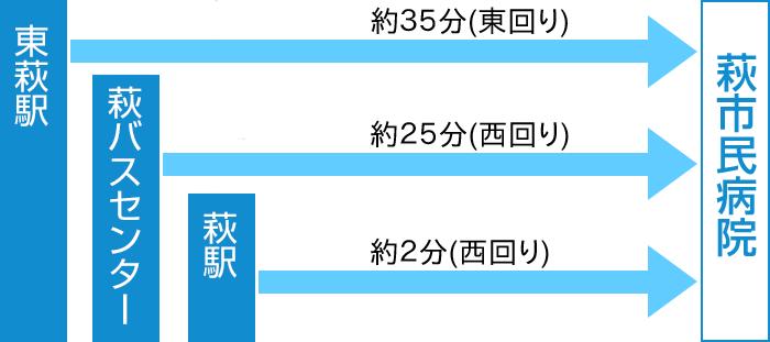 交通アクセス(まぁーるバス)